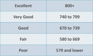 Lenders: Here's Your Ultimate Guide to Credit Scores!